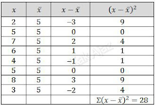 Tabel bantuan untuk menentukan nilai varians/ragam