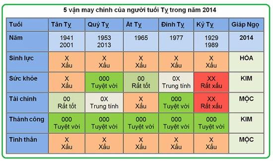 5 vận may chính của người tuổi Tỵ năm 2014