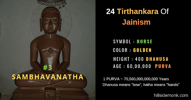 24 Jain Tirthankar Photos Names and Symbols Sambhavnatha