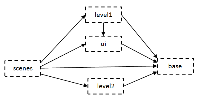 AssetBundles 彼此相依關係,箭頭表示相依,方框表示打包的 AssetBundle