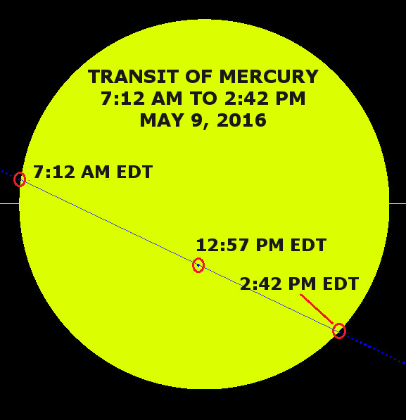 Path of Mercury across Sun