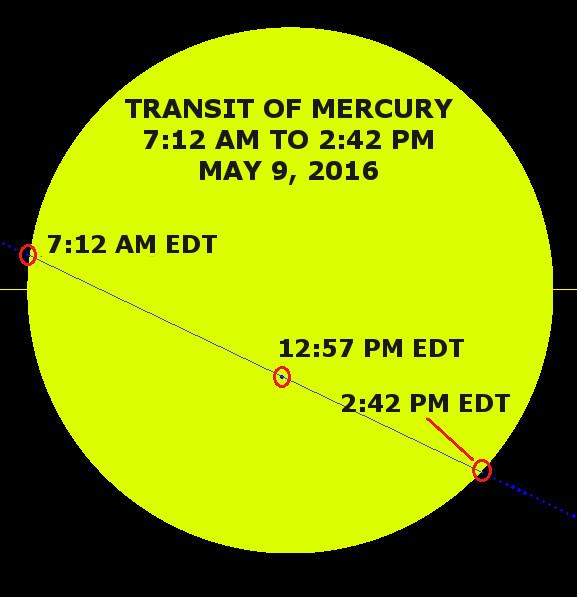 Path of Mercury across Sun