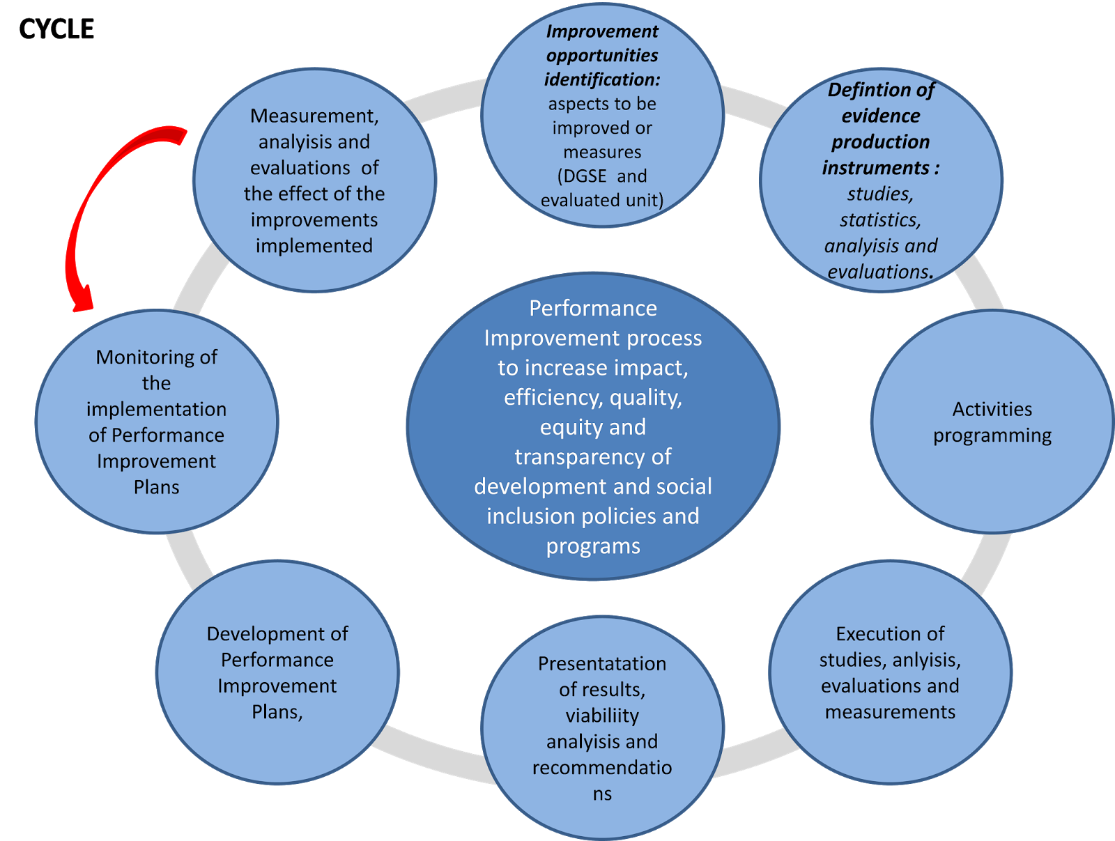 describe a performance improvement cycle Performance management overview the reward allocation and performance improvement purposes of part of an effective performance management process.
