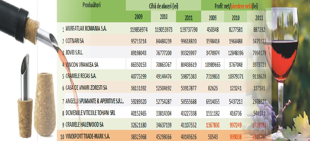 Evoluția cifrelor de afaceri și profiturilor producătorilor de vin între anii 2009-2011