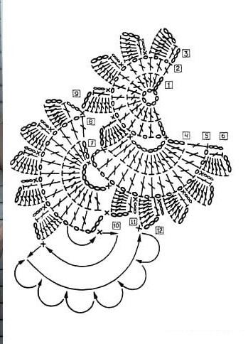 Gráfico de um cachecol de crochê
