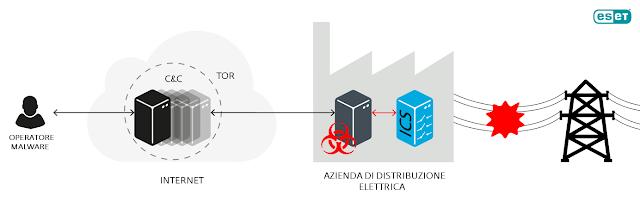 industroyer - Allarme Industroyer, il malware che mette in ginocchio le reti elettriche ed altri tipi di infrastrutture critiche - Analisi Eset -