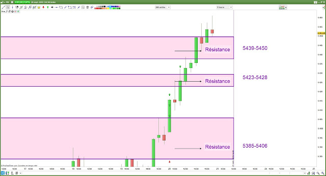 Plan de trade jeudi cac40 [21/09/18] bilan