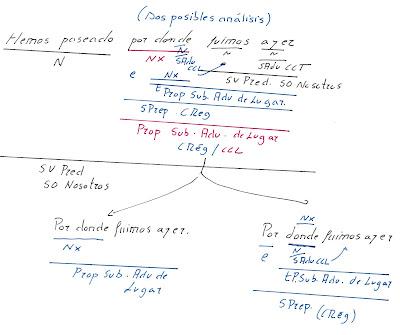 Proposiciones subordinadas adverbiales de lugar