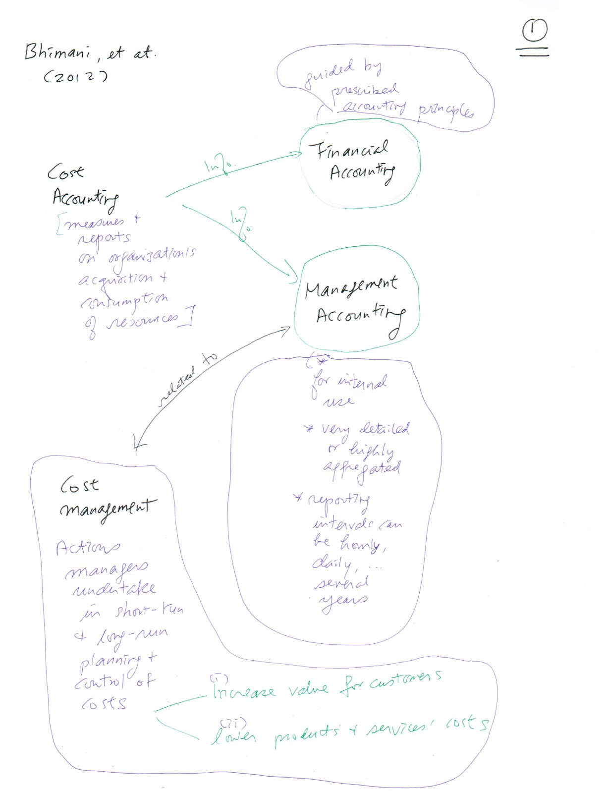 Strategic Management Accounting session 1 notes
