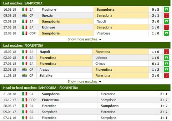 Thành tích và kết quả đối đầu Sampdoria vs Fiorentina.