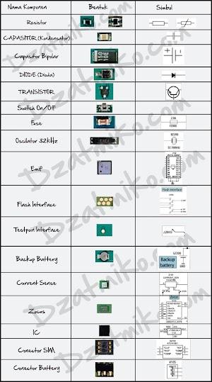 Nama-nama Komponen pada Handphone dan Fungsinya