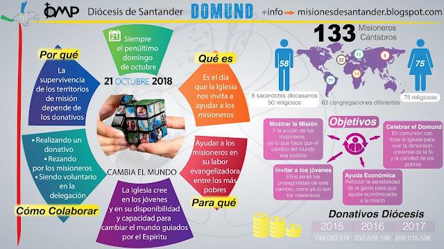 Infografia Domund 2018 Diócesis de Santander