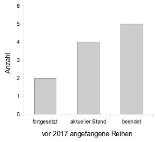 Vor 2017 angefangene Reihen