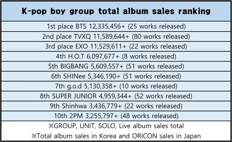 TOP 10 de grupos de chicas & grupo de chicos que han vendido
