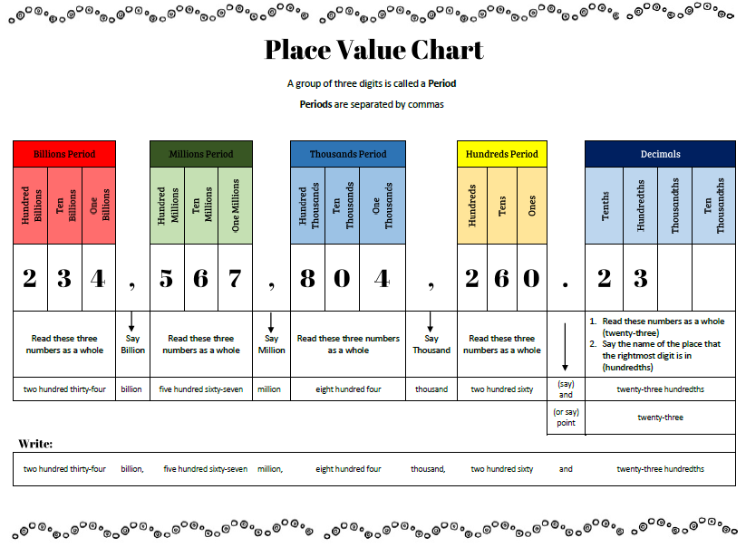 Place Value Learning Chart   TJ Homeschooling