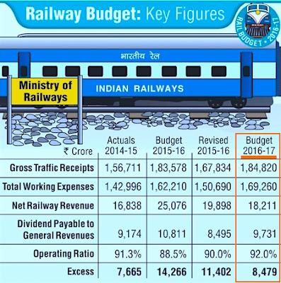 Railway Budget Highlights