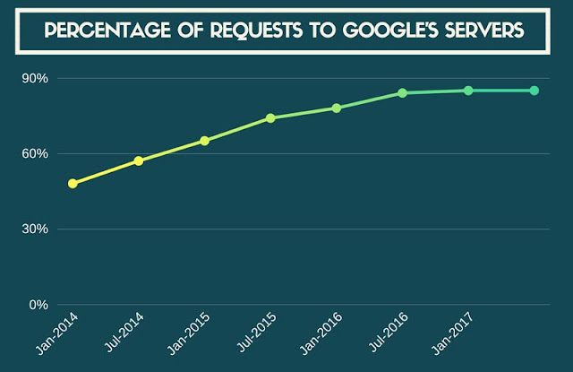 Percentage of Request, Google Server, Encrypted Format