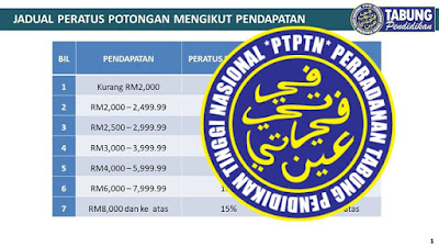 Jadual Potongan Gaji Berjadual PTPTN 2019