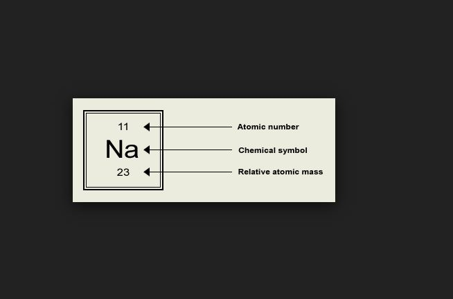 What Is Relative Atomic Mass Inside Chemistry