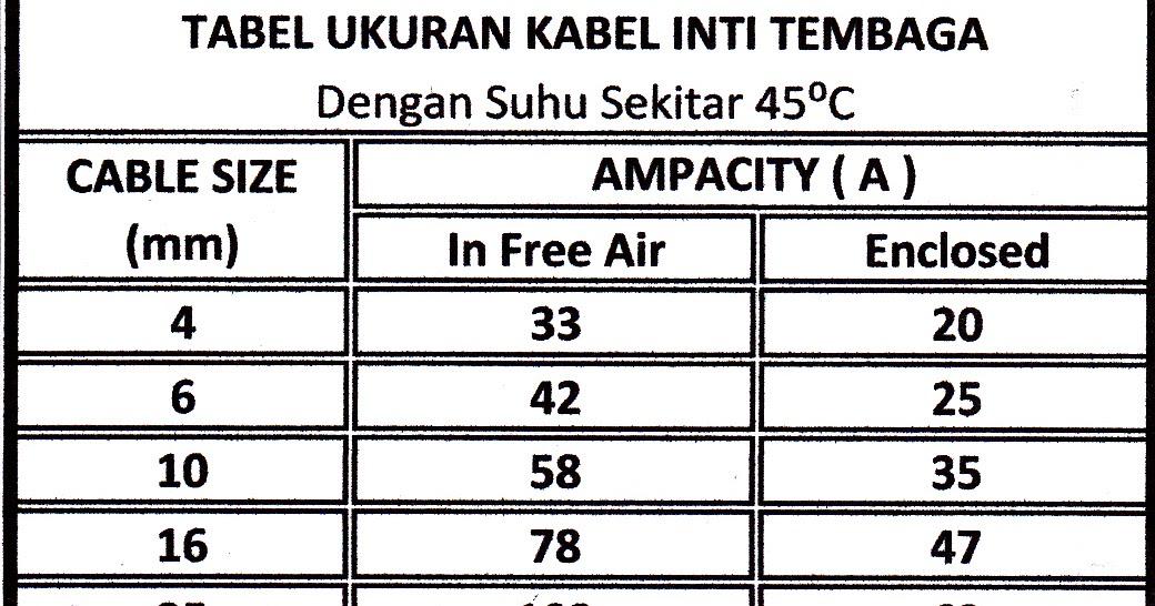 Etnik Sugitama Engineering  Tabel Ukuran Kabel Inti Tembaga