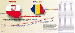 Comparație între Polonia și România a evoluției PIB-ului pe cap de locuitor