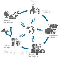 Cycle de vie, hydro quebec, environnement, écologie, électricité, pictogrammes, icone.