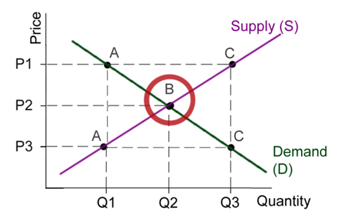 where the supply and demand curve meet