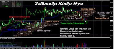 Ichimoku Kinko Hyp USDJPY 5 minute chart