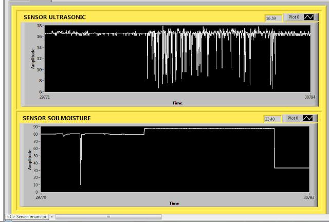 Gambar 5 1 Grafik Sensor