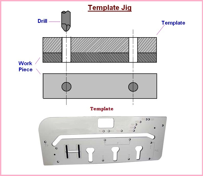 Classifications of Drilling Jigs Informational Encyclopedia - drill template
