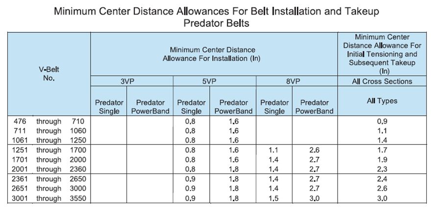 Gates Belts, Hoses, and Applications: How Much Center