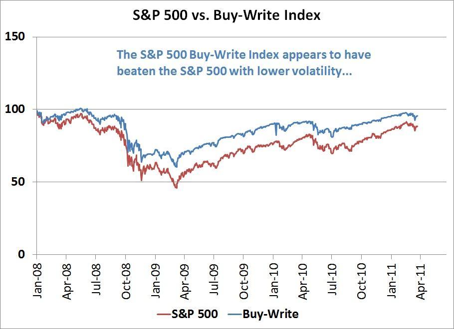 Buy-Write Definition