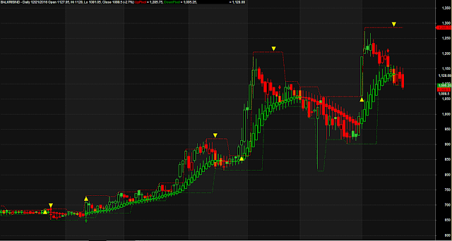Heikien Ashi Based Pivot Trading System
