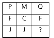SSC Quiz : General Intelligence | 10 - 02 - 18