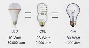Lampu Jimat Elektrik Desainrumahid