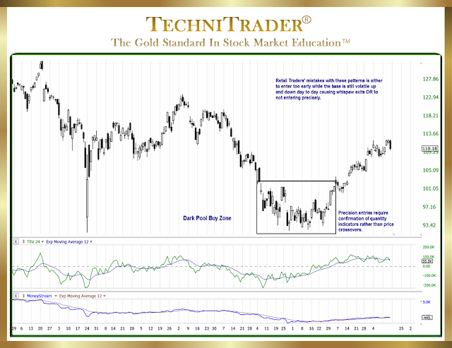 "chart example of a ""basing bottom formation"" - technitrader"