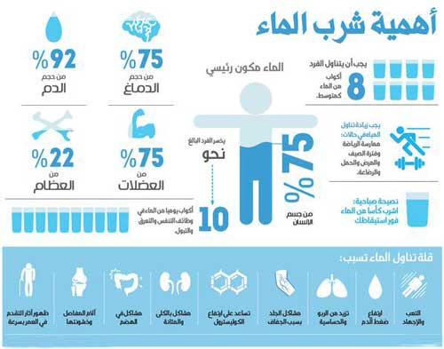 جدول تنظيم شرب الماء