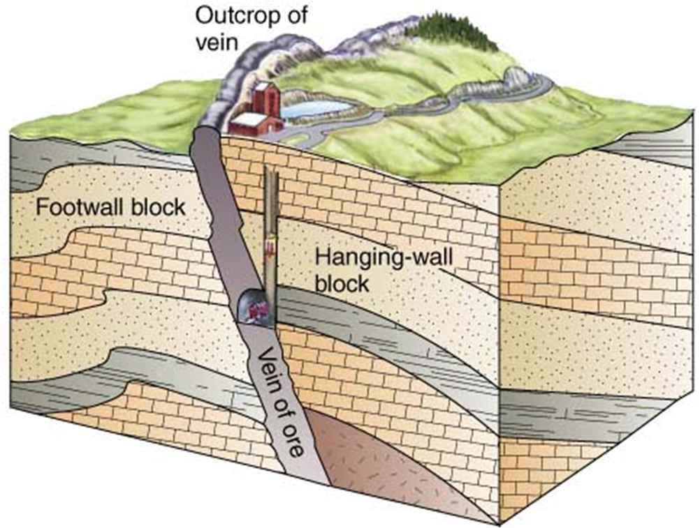 Geology Indonesia: UNSUR – UNSUR GEOMETRI SESAR