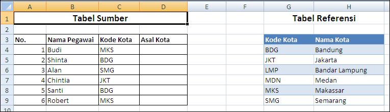 Cara Menggunakan Rumus VLOOKUP Di Microsoft Excel (2)