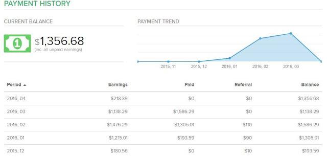 Revenuehits Earnings