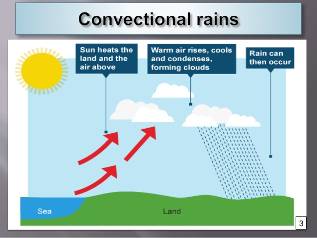 Geography Of Climate And Weather  Convectional Rainfall