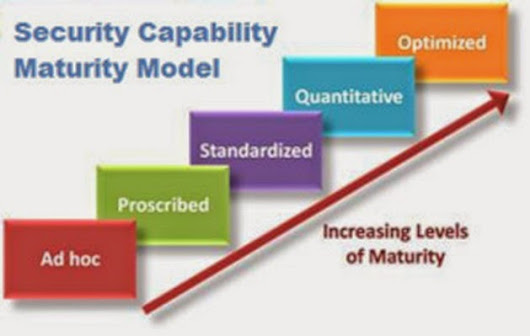 IT Security Maturity Assessment | Control Self Assessment
