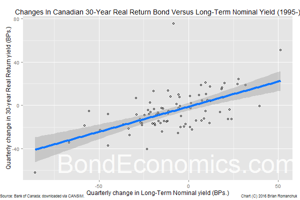Chart: Scatter Plot Of Real And Nominal Yield Changes, Canada