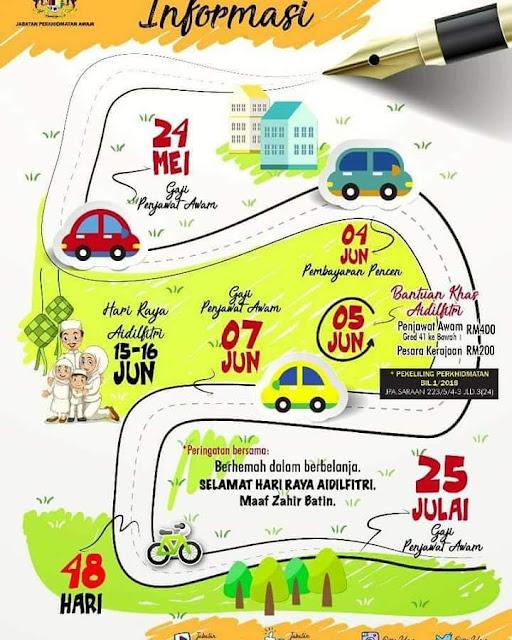 Informasi Untuk Penjawat Awam ::: Peringatan Hari Raya Aidilfitri