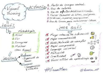 Visual Thinking @Veronica_elt