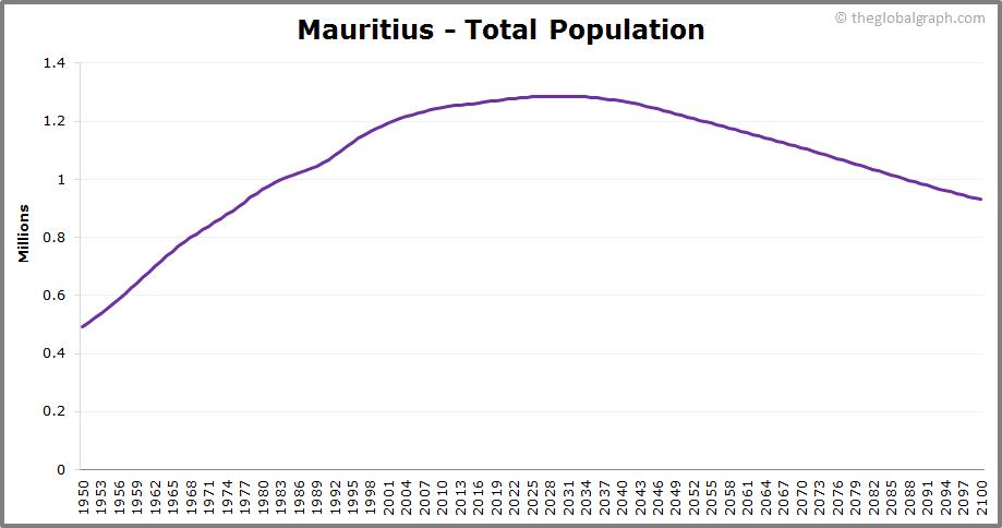 Mauritius  Total Population Trend