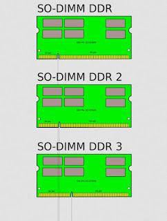 DDR portatili
