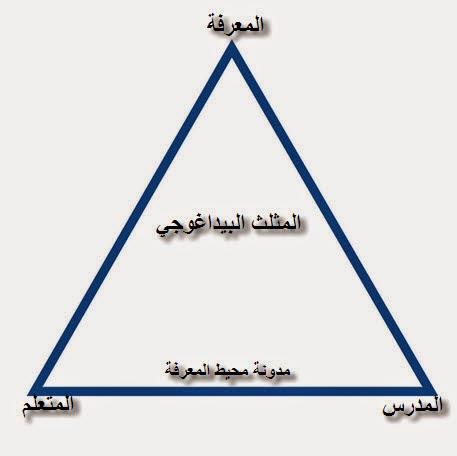 المثلث البيداغوجي