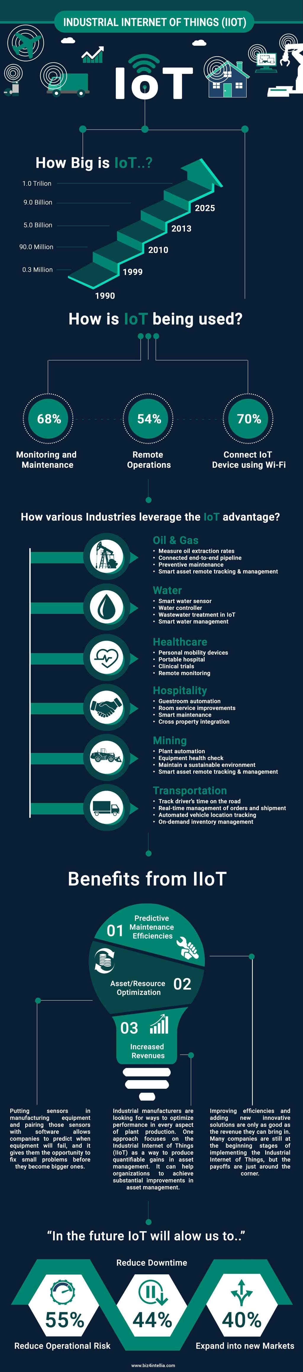 Industrial Internet Of Things #Infographics