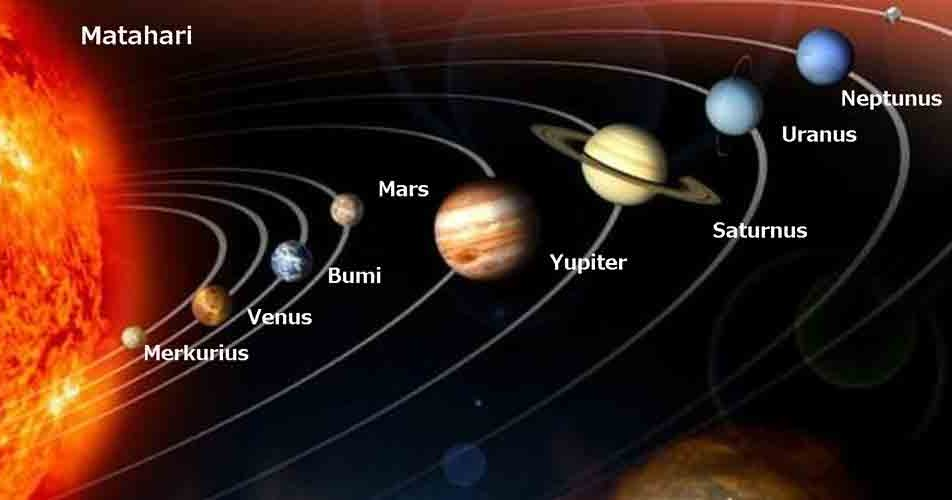 Sistem Tata Surya Dan 8 Planet Yang Mengelilingi Matahari Juragan Les